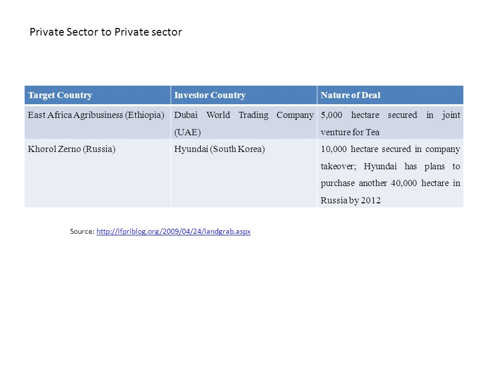 Private Sector to Private sector Target CountryInvestor CountryNature of Deal East Africa Agribusiness (Ethiopia) Dubai World Trading Company (UAE) 5,000 hectare secured in joint venture for Tea Khorol Zerno (Russia)Hyundai (South Korea)10,000 hectare secured in company takeover; Hyundai has plans to purchase another 40,000 hectare in Russia by 2012 Source: http://ifpriblog.org/2009/04/24/landgrab.aspxhttp://ifpriblog.org/2009/04/24/landgrab.aspx