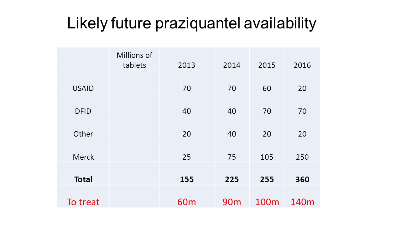 Likely future praziquantel availability Millions of tablets2013201420152016 USAID70 6020 DFID40 70 Other204020 Merck2575105250 Total155225255360 To treat60m90m100m140m
