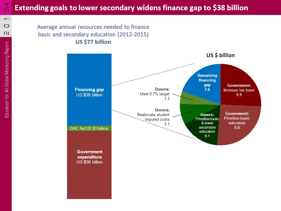 Extending goals to lower secondary widens finance gap to $38 billion Financing gap US $38 billion Remaining financing gap 7.6 Government: Increase tax base 9.9 Government: Prioritise basic education 9.8 Donors: Prioritise basic & lower secondary education 6.1 Donors: Meet 0.7% target 1.3 Donors: Reallocate student imputed costs 3.1