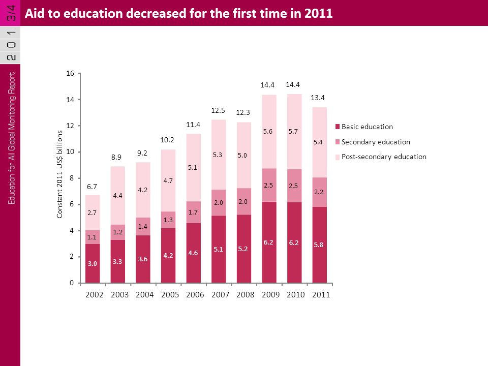 Aid to basic education decreased for 19 low income countries in 2011 0255075100125150175200225250275300 D.