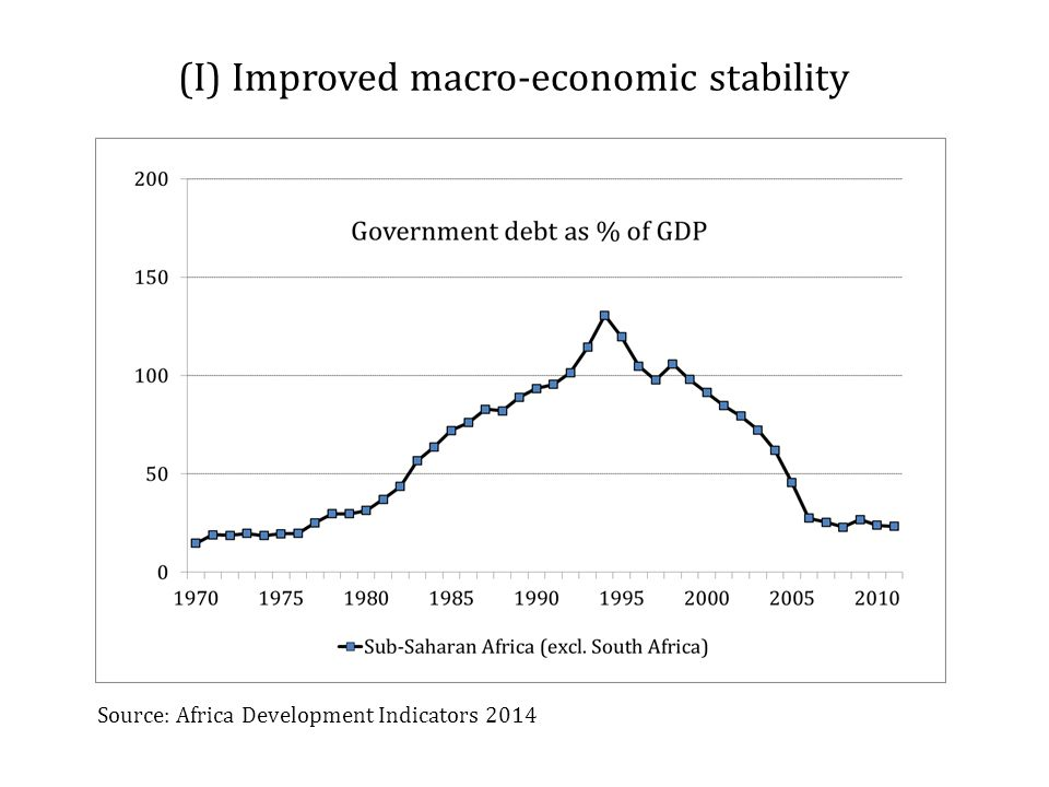 (I) Improved macro-economic stability Source: Africa Development Indicators 2014