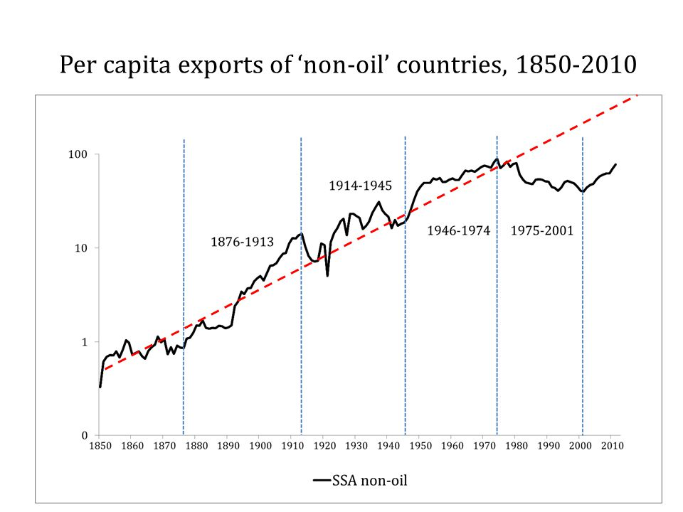 Per capita exports of 'non-oil' countries, 1850-2010