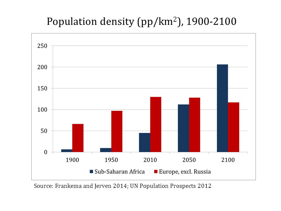 Population density (pp/km 2 ), 1900-2100 Source: Frankema and Jerven 2014; UN Population Prospects 2012