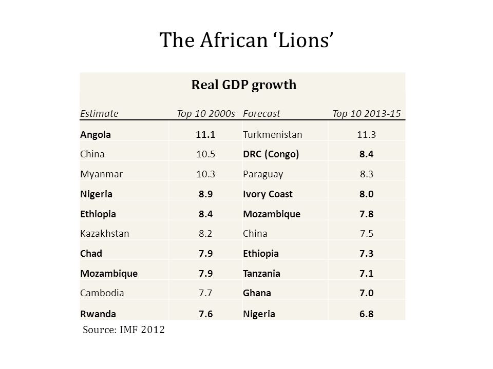 The African 'Lions' Real GDP growth EstimateTop 10 2000sForecastTop 10 2013-15 Angola11.1Turkmenistan11.3 China10.5DRC (Congo)8.4 Myanmar10.3Paraguay8.3 Nigeria8.9Ivory Coast8.0 Ethiopia8.4Mozambique7.8 Kazakhstan8.2China7.5 Chad7.9Ethiopia7.3 Mozambique7.9Tanzania7.1 Cambodia7.7Ghana7.0 Rwanda7.6Nigeria6.8 Source: IMF 2012
