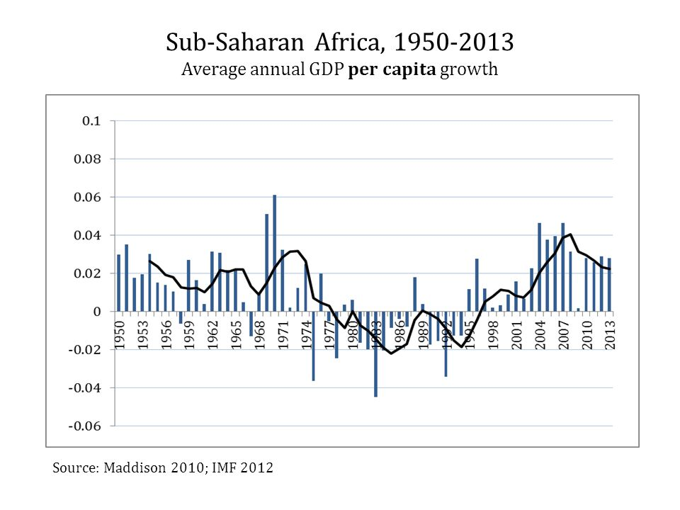 Sub-Saharan Africa, 1950-2013 Average annual GDP per capita growth Source: Maddison 2010; IMF 2012