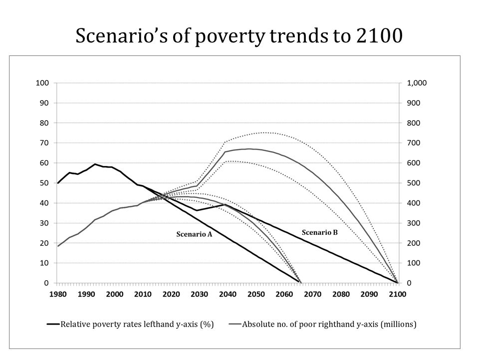 Scenario's of poverty trends to 2100