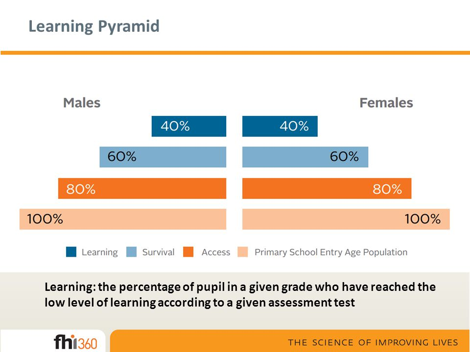Learning Pyramid Learning: the percentage of pupil in a given grade who have reached the low level of learning according to a given assessment test