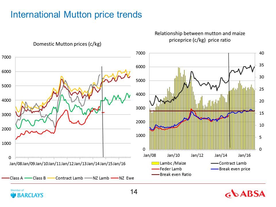 14 International Mutton price trends
