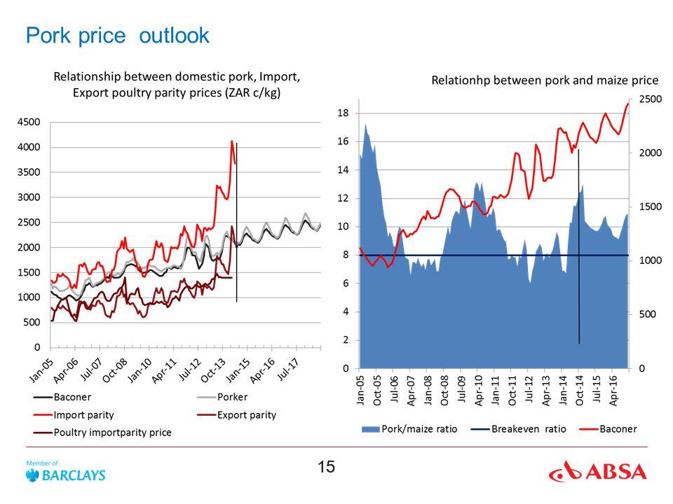 15 Pork price outlook