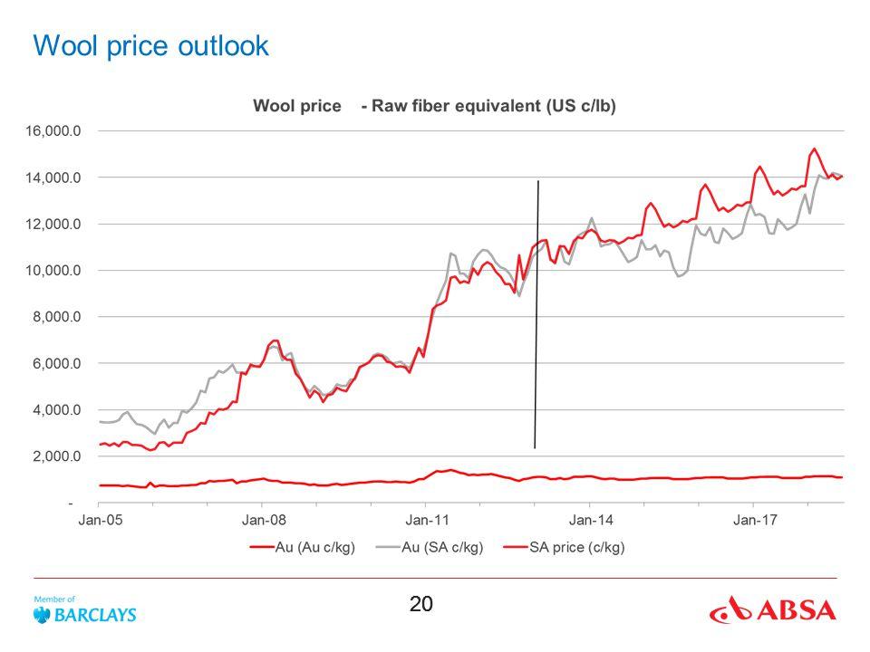 20 Wool price outlook