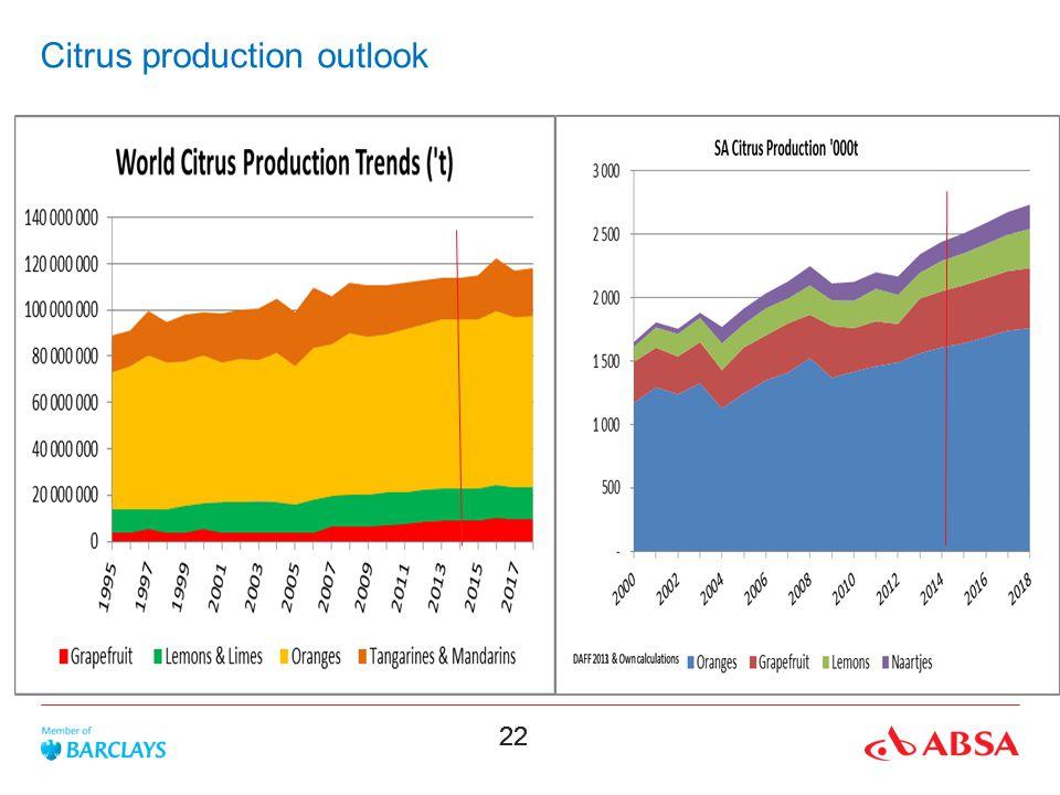 22 Citrus production outlook