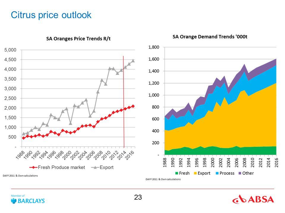 23 Citrus price outlook