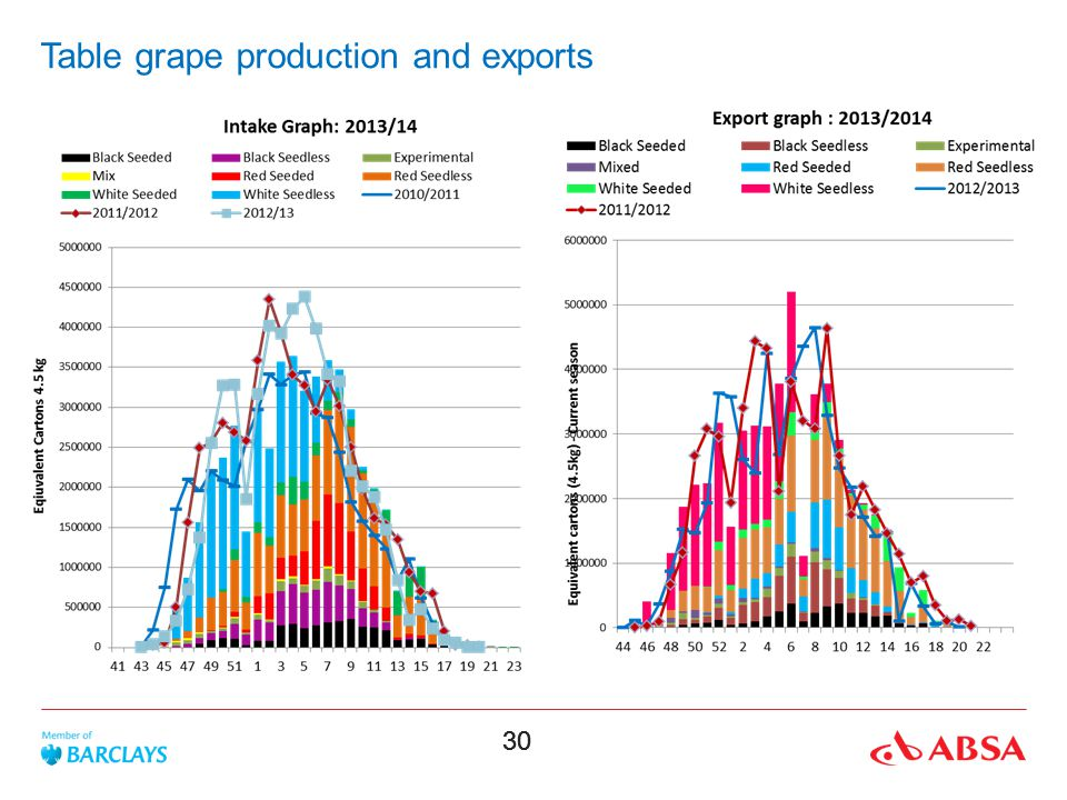 30 Table grape production and exports