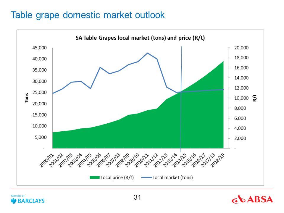 31 Table grape domestic market outlook