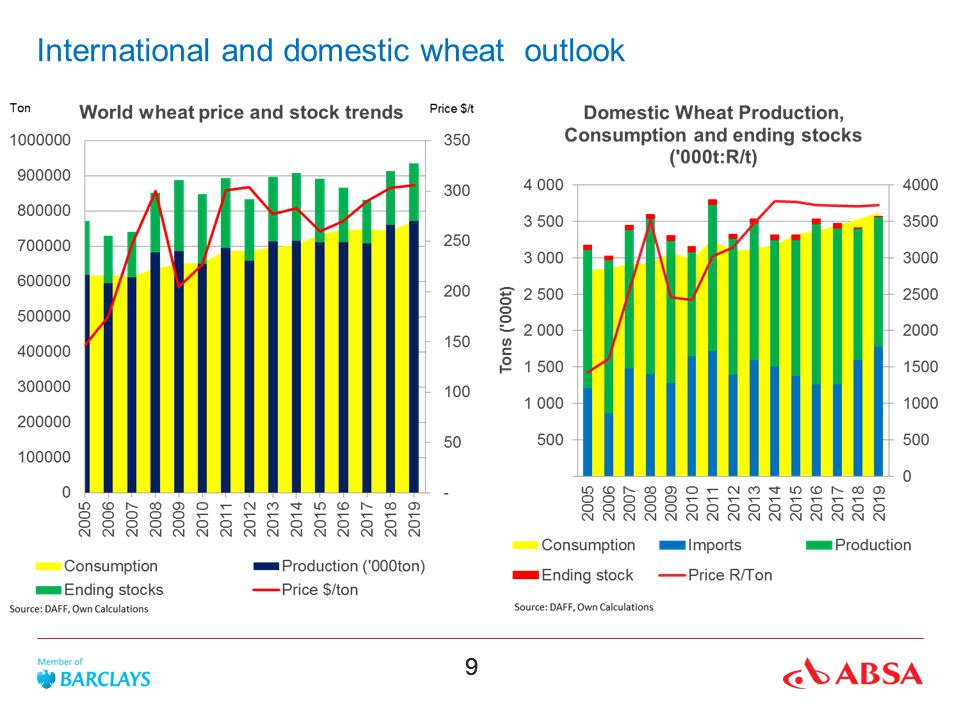 10 Domestic short term wheat outlook