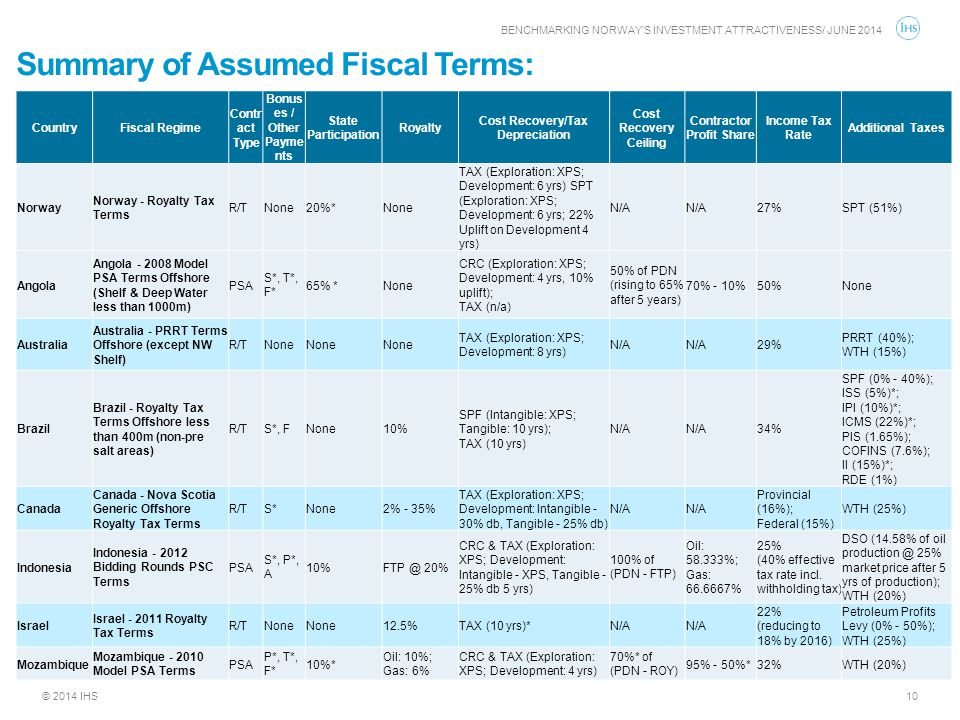 © 2014 IHS Summary of Assumed Fiscal Terms: BENCHMARKING NORWAY'S INVESTMENT ATTRACTIVENESS/ JUNE 2014 10 CountryFiscal Regime Contr act Type Bonus es