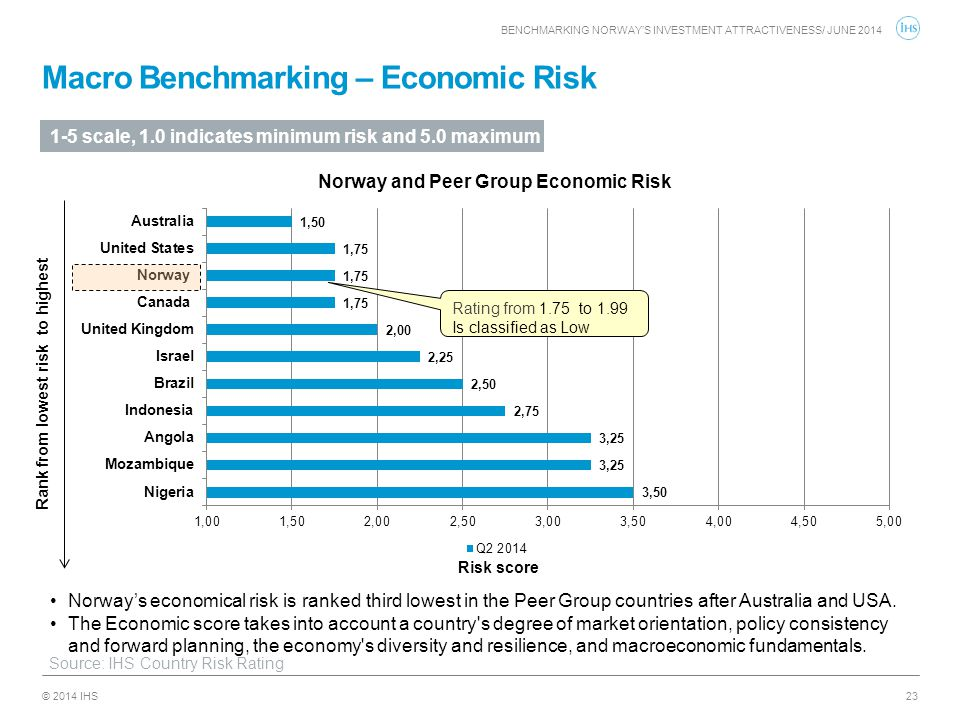 © 2014 IHS Macro Benchmarking – Economic Risk 23 Norway's economical risk is ranked third lowest in the Peer Group countries after Australia and USA.