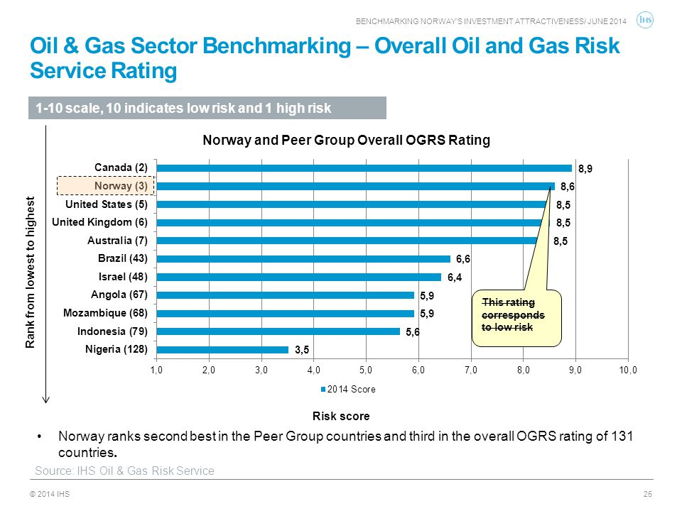 © 2014 IHS Oil & Gas Sector Benchmarking – Overall Oil and Gas Risk Service Rating 25 Risk score Norway ranks second best in the Peer Group countries