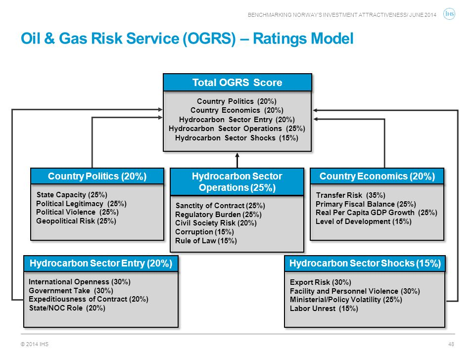 © 2014 IHS Oil & Gas Risk Service (OGRS) – Ratings Model 48 Total OGRS Score Country Politics (20%) Country Economics (20%) Hydrocarbon Sector Entry (