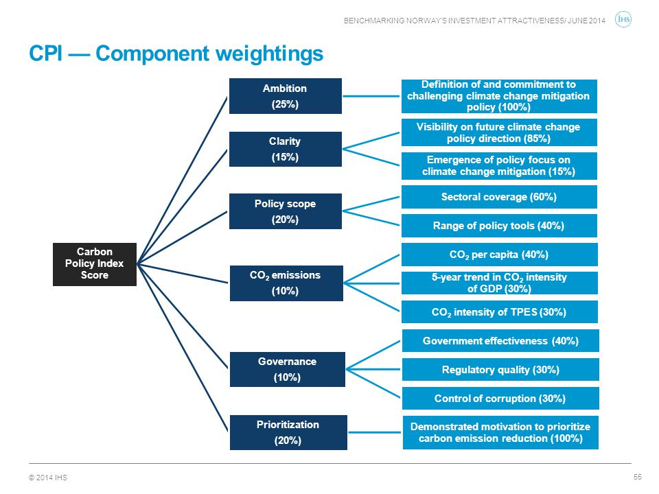 © 2014 IHS CPI — Component weightings 55 Carbon Policy Index Score Ambition (25%) Definition of and commitment to challenging climate change mitigatio