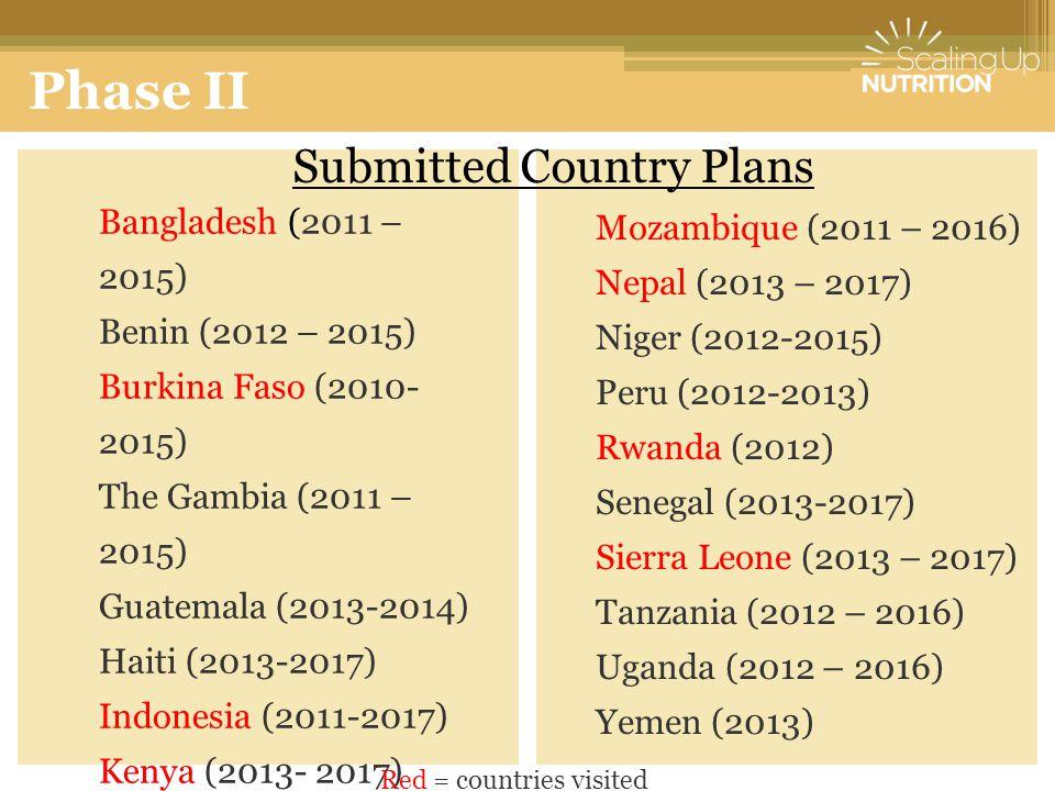 Bangladesh (2011 – 2015) Benin (2012 – 2015) Burkina Faso (2010- 2015) The Gambia (2011 – 2015) Guatemala (2013-2014) Haiti (2013-2017) Indonesia (201