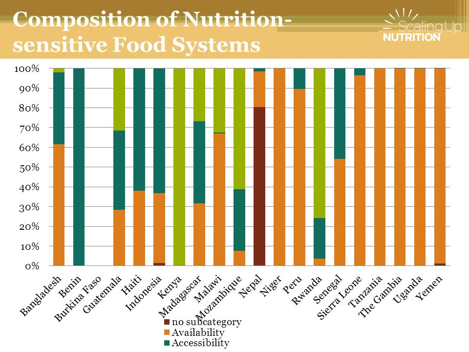 Composition of Nutrition- sensitive Food Systems