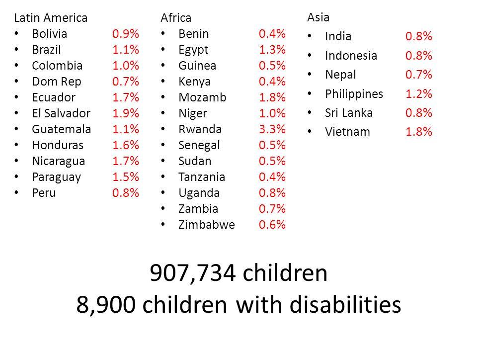 Latin America Bolivia 0.9% Brazil 1.1% Colombia 1.0% Dom Rep 0.7% Ecuador 1.7% El Salvador 1.9% Guatemala 1.1% Honduras 1.6% Nicaragua 1.7% Paraguay 1.5% Peru 0.8% Africa Benin 0.4% Egypt 1.3% Guinea 0.5% Kenya 0.4% Mozamb 1.8% Niger 1.0% Rwanda 3.3% Senegal 0.5% Sudan 0.5% Tanzania 0.4% Uganda 0.8% Zambia 0.7% Zimbabwe 0.6% Asia India 0.8% Indonesia 0.8% Nepal 0.7% Philippines 1.2% Sri Lanka 0.8% Vietnam 1.8% 907,734 children 8,900 children with disabilities