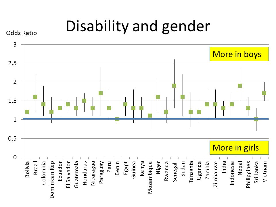 Disability and gender More in boys More in girls Odds Ratio