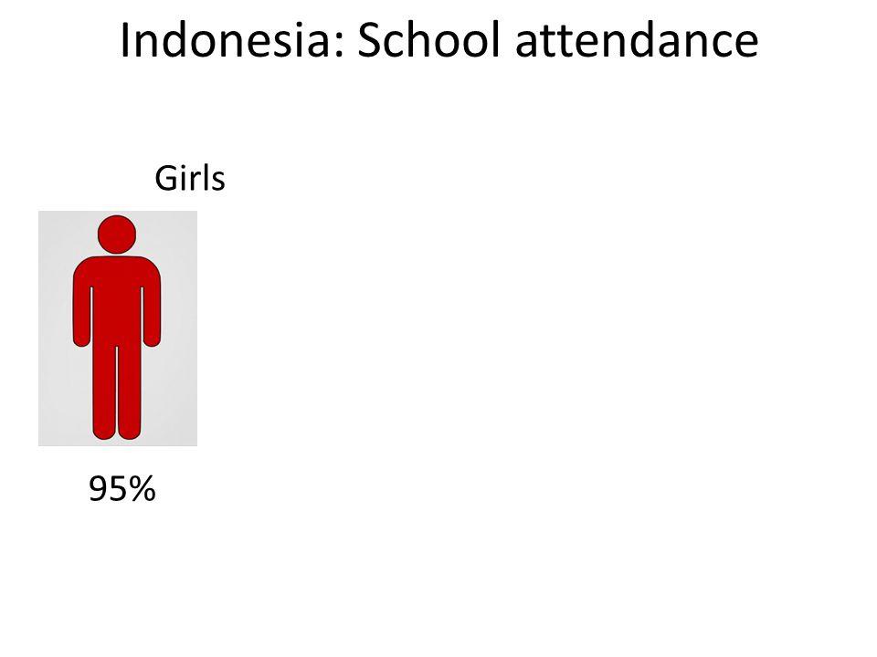 Indonesia: School attendance Girls 95%