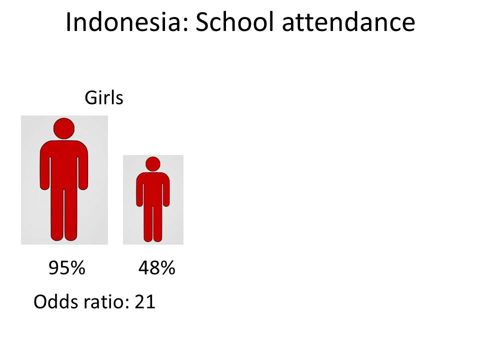 Indonesia: School attendance Girls 95% 48% Odds ratio: 21