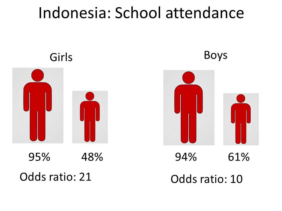 Indonesia: School attendance Girls 95% 48% Odds ratio: 21 Odds ratio: 10 Boys 94% 61%