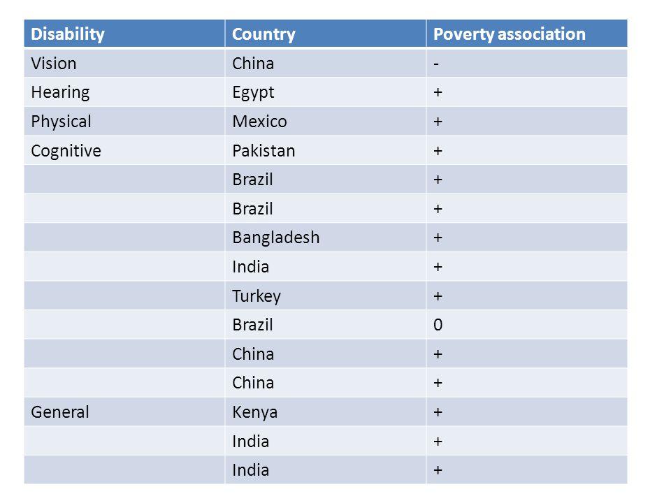 DisabilityCountryPoverty association VisionChina- HearingEgypt+ PhysicalMexico+ CognitivePakistan+ Brazil+ + Bangladesh+ India+ Turkey+ Brazil0 China+ + GeneralKenya+ India+ +