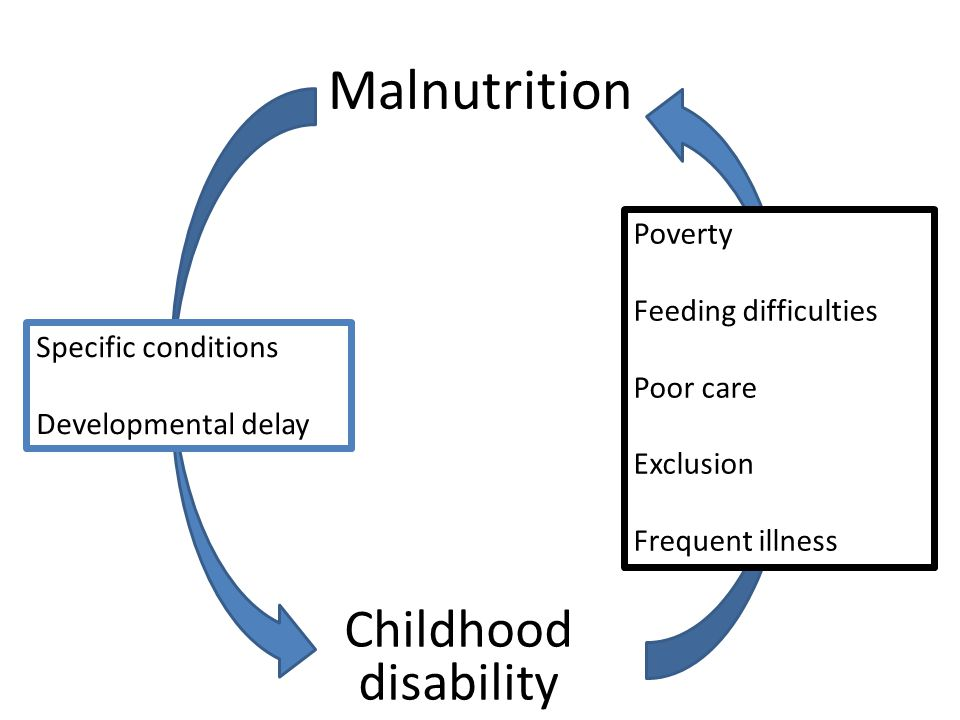 Malnutrition Childhood disability Poverty Feeding difficulties Poor care Exclusion Frequent illness Specific conditions Developmental delay