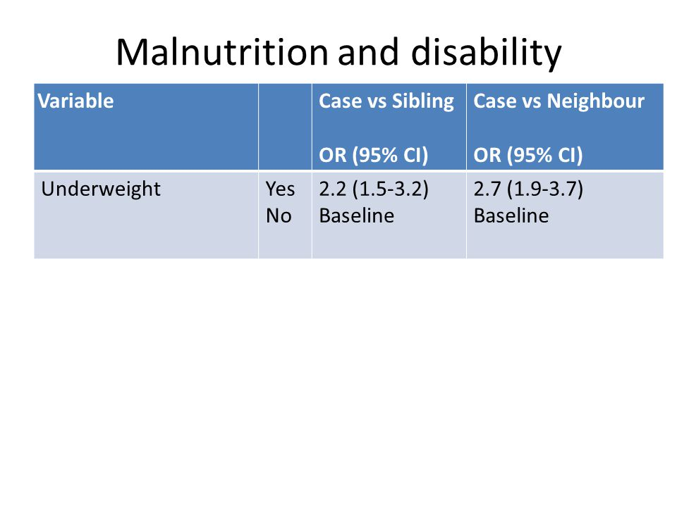 Malnutrition and disability VariableCase vs Sibling OR (95% CI) Case vs Neighbour OR (95% CI) UnderweightYes No 2.2 (1.5-3.2) Baseline 2.7 (1.9-3.7) Baseline