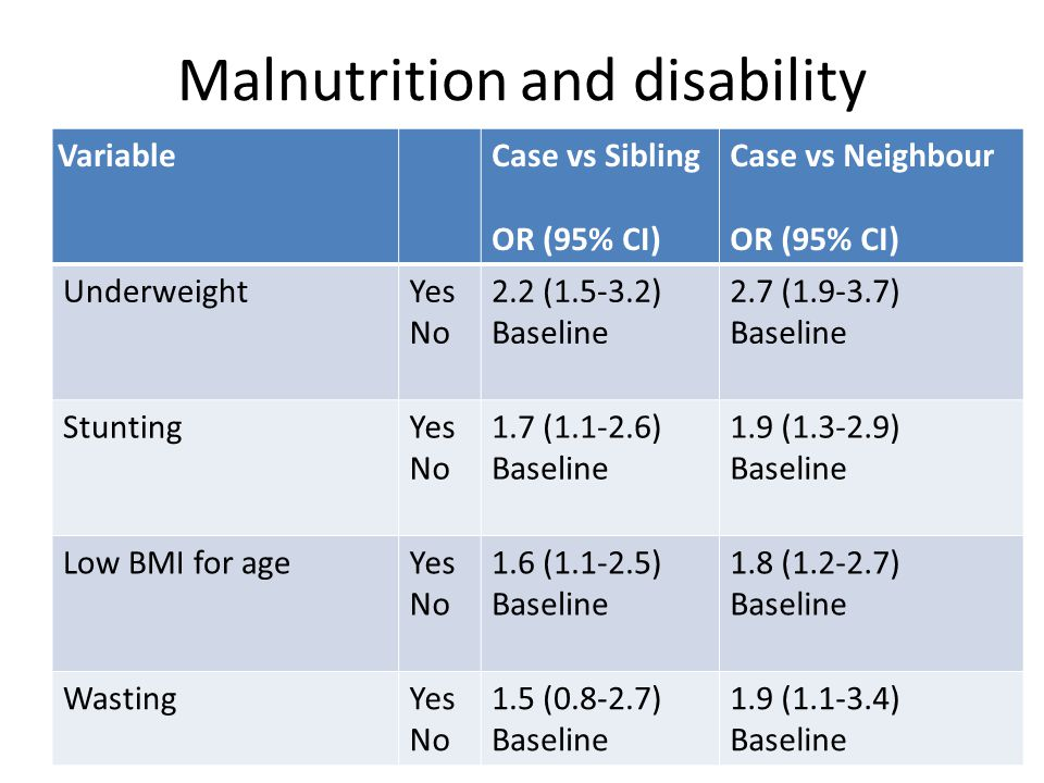 Malnutrition and disability VariableCase vs Sibling OR (95% CI) Case vs Neighbour OR (95% CI) UnderweightYes No 2.2 (1.5-3.2) Baseline 2.7 (1.9-3.7) Baseline StuntingYes No 1.7 (1.1-2.6) Baseline 1.9 (1.3-2.9) Baseline Low BMI for ageYes No 1.6 (1.1-2.5) Baseline 1.8 (1.2-2.7) Baseline WastingYes No 1.5 (0.8-2.7) Baseline 1.9 (1.1-3.4) Baseline