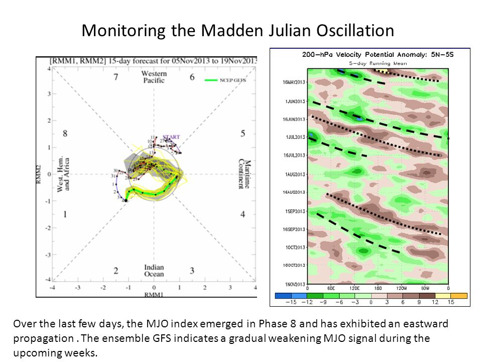 Time Longitude Monitoring the Madden Julian Oscillation Over the last few days, the MJO index emerged in Phase 8 and has exhibited an eastward propagation.