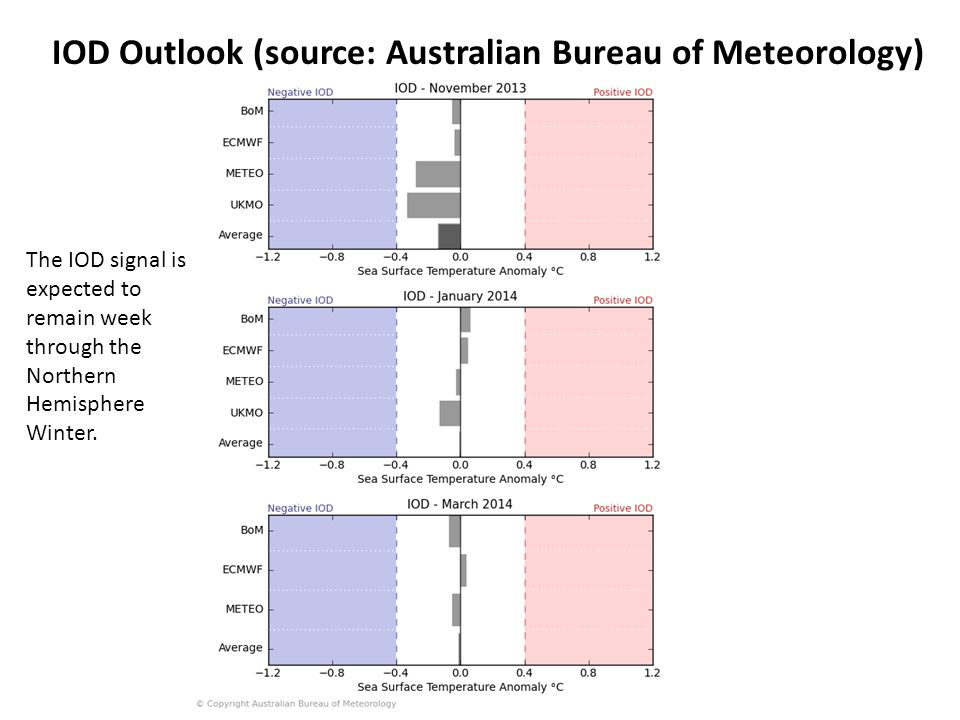 IOD Outlook (source: Australian Bureau of Meteorology) The IOD signal is expected to remain week through the Northern Hemisphere Winter.