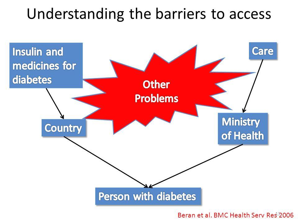 Understanding the barriers to access Beran et al. BMC Health Serv Res 2006 13