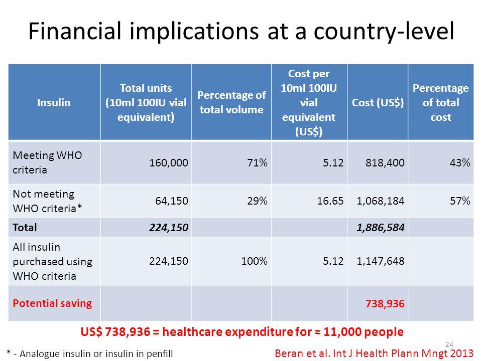 Insulin Total units (10ml 100IU vial equivalent) Percentage of total volume Cost per 10ml 100IU vial equivalent (US$) Cost (US$) Percentage of total c