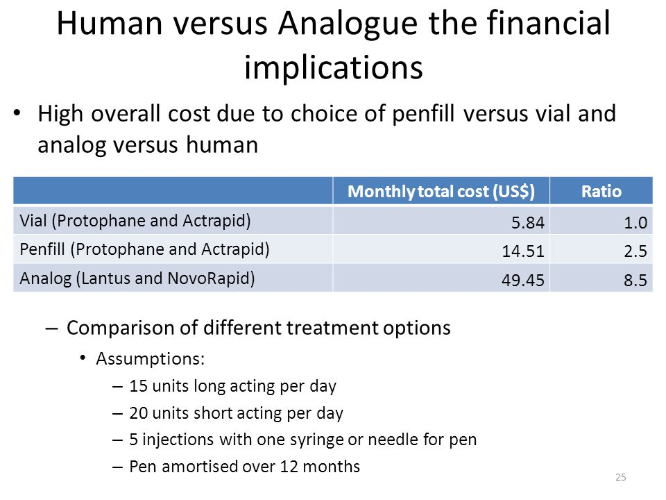 Human versus Analogue the financial implications High overall cost due to choice of penfill versus vial and analog versus human – Comparison of differ