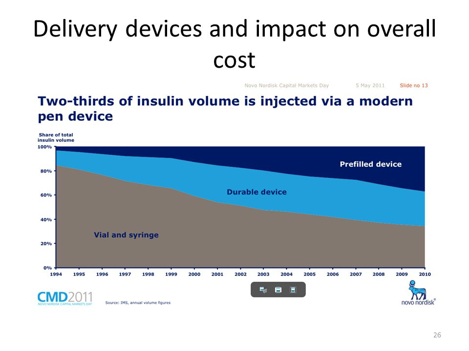Delivery devices and impact on overall cost 26