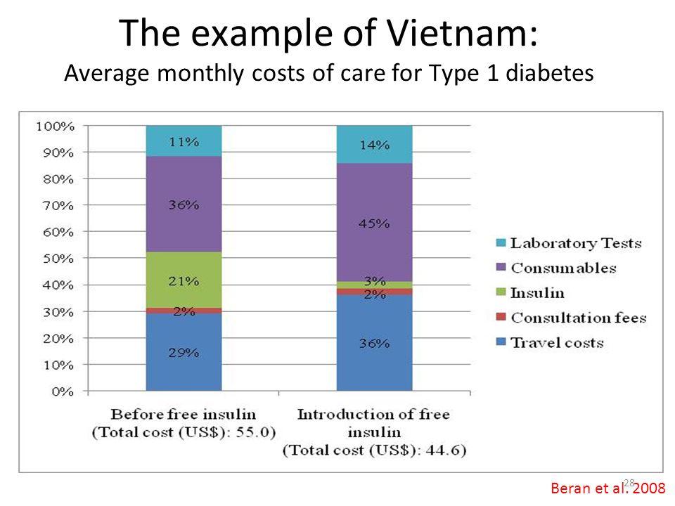 The example of Vietnam: Average monthly costs of care for Type 1 diabetes Beran et al. 2008 28