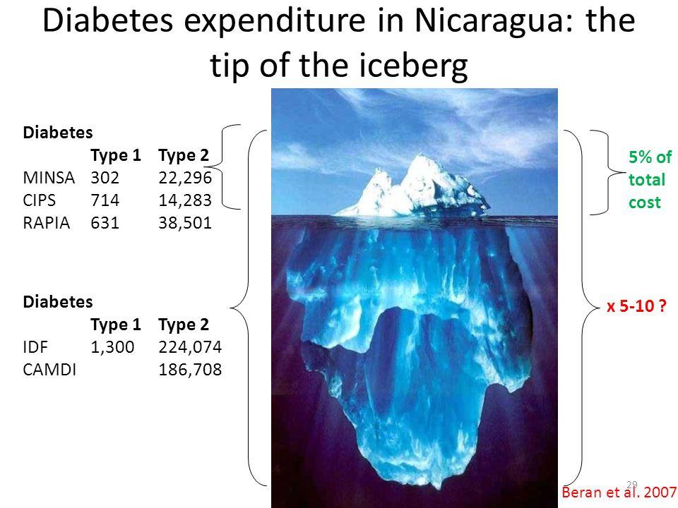 Diabetes Type 1Type 2 MINSA30222,296 CIPS71414,283 RAPIA63138,501 Diabetes Type 1Type 2 IDF1,300224,074 CAMDI186,708 5% of total cost x 5-10 ? Diabete
