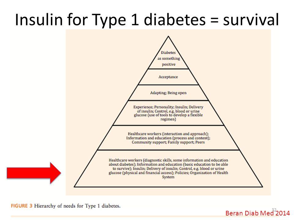 Insulin for Type 1 diabetes = survival Beran Diab Med 2014 32