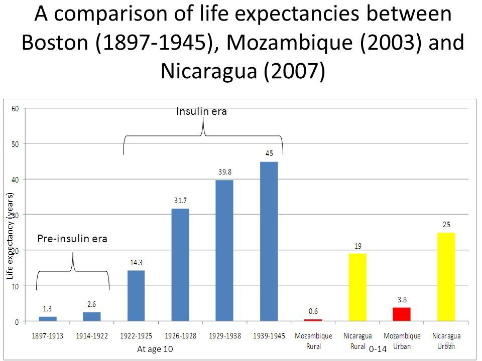 A comparison of life expectancies between Boston (1897-1945), Mozambique (2003) and Nicaragua (2007) At age 100-14 Pre-insulin era Insulin era Life ex