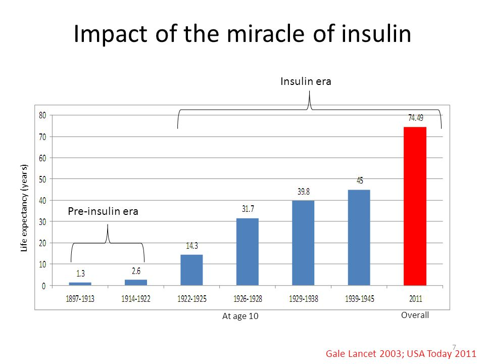 Impact of the miracle of insulin Gale Lancet 2003; USA Today 2011 At age 10 Pre-insulin era Insulin era Life expectancy (years) Overall 7