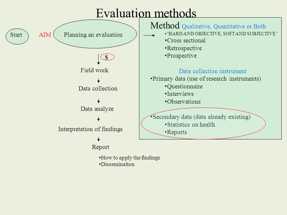 "Evaluation methods StartAIM Planning an evaluation Method Qualitative, Quantitative or Both ""HARD AND OBJECTIVE, SOFT AND SUBJECTIVE"" Cross sectional"