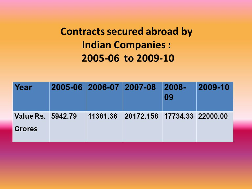 Contracts secured abroad by Indian Companies : 2005-06 to 2009-10 Year2005-062006-072007-082008- 09 2009-10 Value Rs.