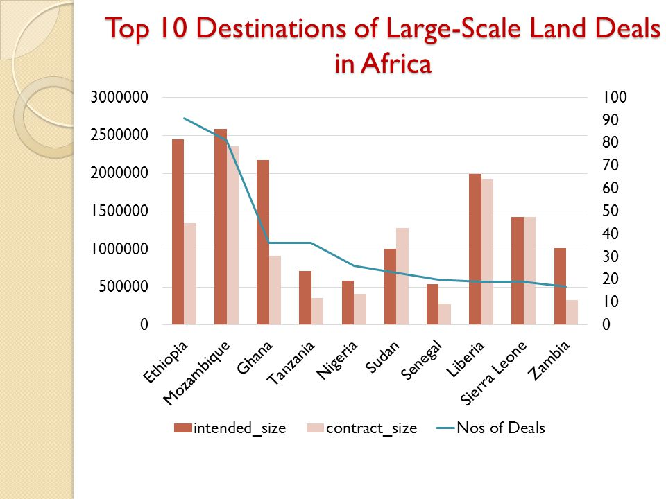 Top 10 Destinations of Large-Scale Land Deals in Africa