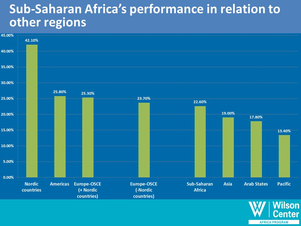 Outline of discussion Sub-Saharan Africa's performance in relation to other regions